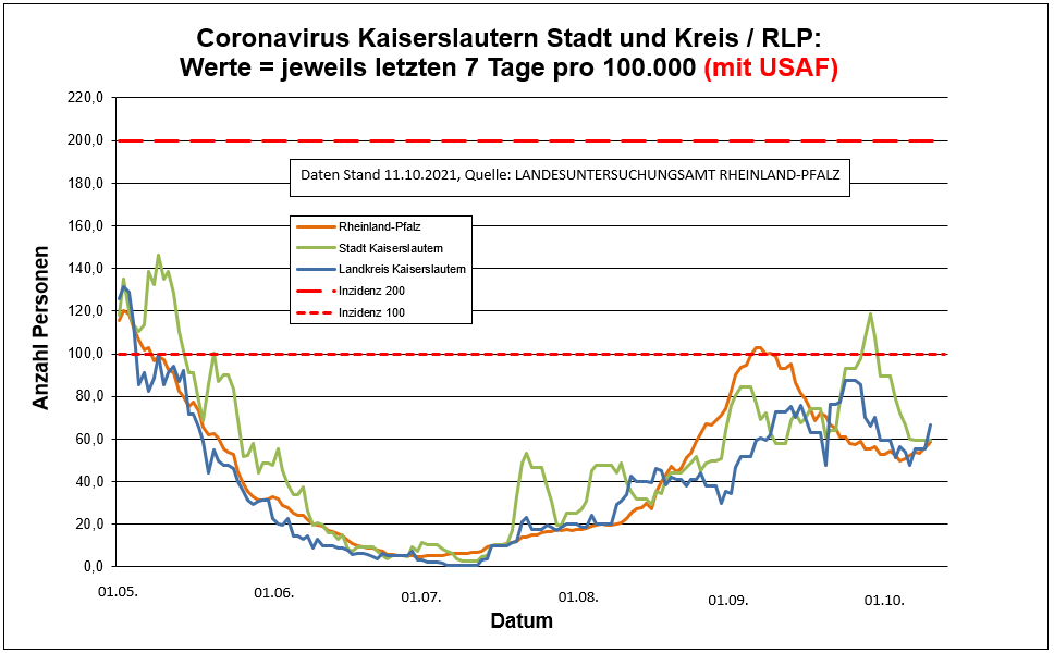 Coronavirus KL letzten 7 Tage pro 100.000 (mit USAF): Landkreis 66,8 ; Stadt 59,3 ; RLP 58,6